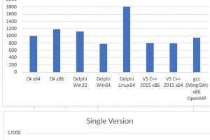 integer-performance-comparison-for-c-c-delphi