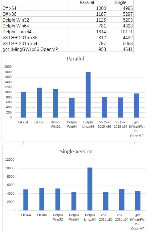 Integer Performance Comparison for C++, C#, Delphi